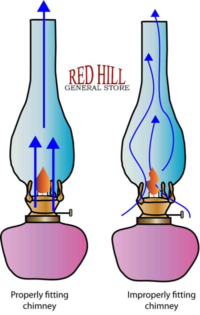 Oil Lamp Chimney - Glass Lamp Globes | Red Hill General Store