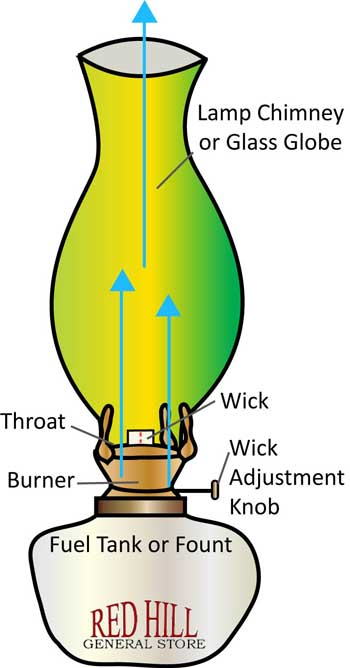 how a oil lamp works